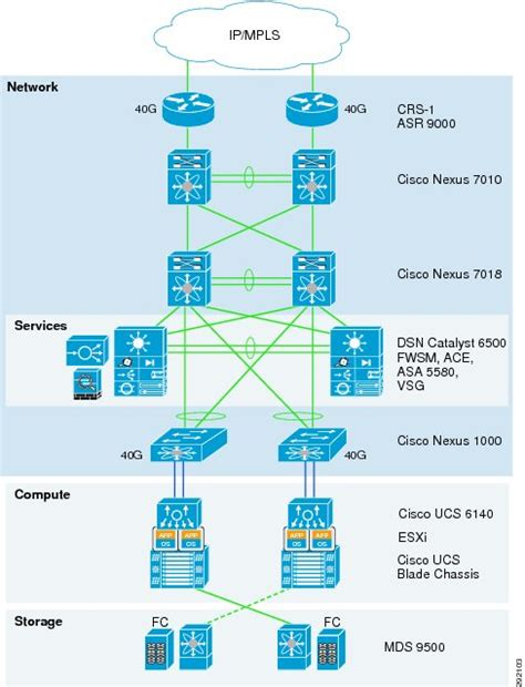 data center topology diagram data center topology diagram data center topology map