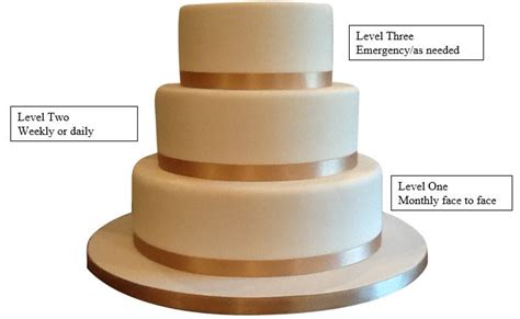 Wedding Cake Model by Wedding Cake Model For Home School Communication The