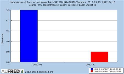 pennsylvania unemployment insurance benefits extension pa unemployment rate