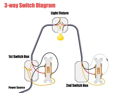 wiring a light fixture and switch all home decorations