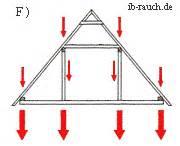 pfettendach mit liegendem stuhl beschreibung dachkonstruktionen pfettendach und