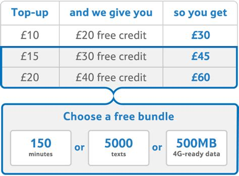 tesco mobile data bundle tesco mobile sim card 3 in 1 superfast 4g plus 163 30 free