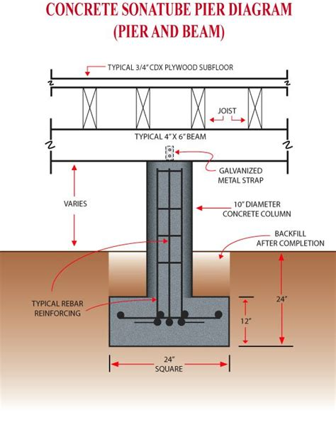 pier and beam foundation insulation pier and beam homes wall section of pier and beam structure google search