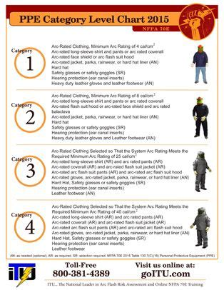 nfpa 70e arc flash ppe table 2015 nfpa arc flash ppe categories chart welding