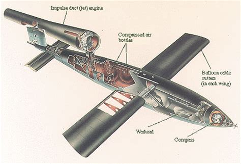 luftwaffe resource center missiles, rockets & guided