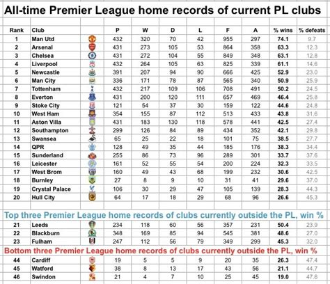 epl table record all time premier league home records where are newcastle