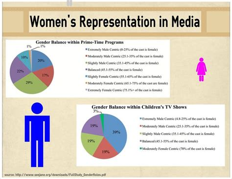 Gender Representation Top 10 Mba Programs by 133 Best Gender Centered Media Images On