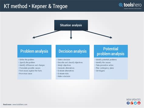 Kepner Tregoe Problem Solving Template kepner tregoe method a problem solving and decision