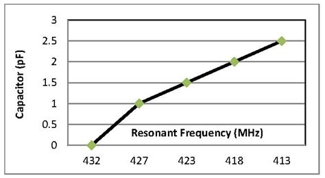 inductor capacitor resonant frequency calculator capacitor self resonant frequency 28 images capacitor self resonance frequency of mlcc in