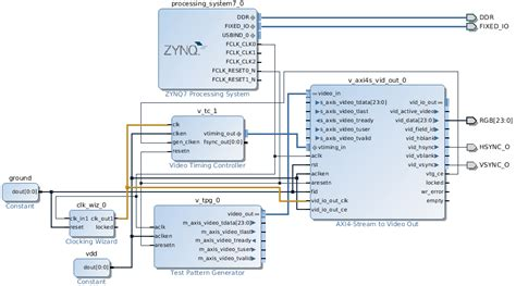 test pattern generator xilinx fpga generating video with zynq using ip block design