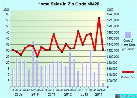 dryden mi zip code 48428 real estate home value