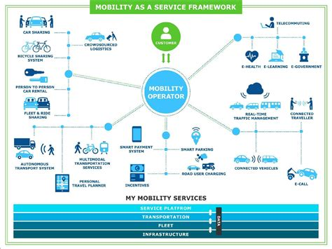 how to a mobility service customer service standards in a maas future transport futures