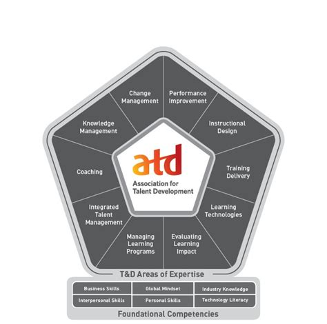 atd design learning certificate astd debuts new competency model redefines training
