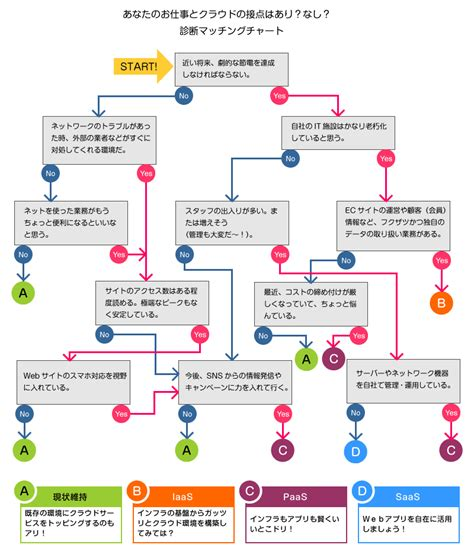 flowchart cloud dekiru cloud flowchart png 800 215 930 インフォグラフィックス
