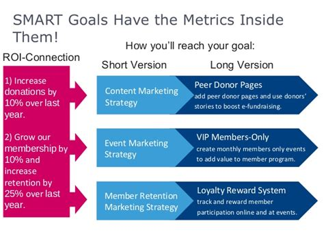 Your 2014 Nonprofit Trends And A Strategic Planning Template Worksh Membership Strategy Template