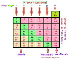 p block elements of the modern periodic table what are p