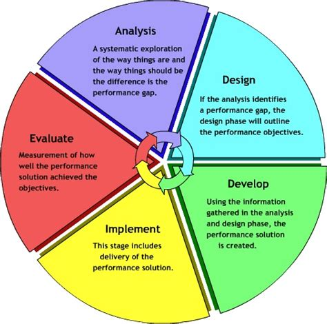 design model definition oldsmooc1week1learningdesigndefinition licensed for non