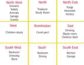 vasthu for home renowned astrologer from pune manish potdar vastu
