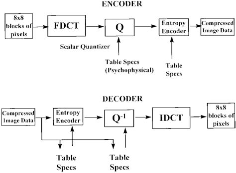 Mpeg Encoder And Decoder Block Diagram block diagram of jpeg encoder and decoder