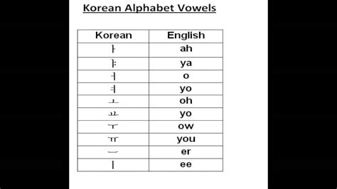 lets practice korean alphabets ll lesson korean