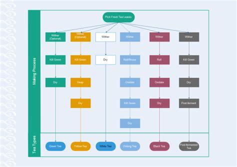 Floor Plan Templates Free Tea Classification Tree Diagram Free Tea Classification