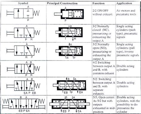 공압용 싱글 더블 솔레노이드 밸브 차이점 잡다봉로그