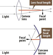 definition: focal length
