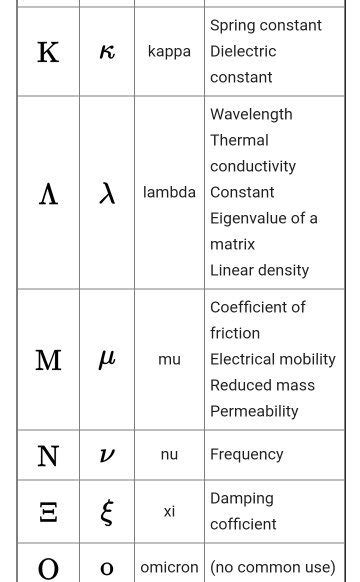 what is lambda in physics why do we use greek alphabets in mathematics alpha beta