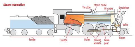 steam engine working diagram how a steam locomotive works trains magazine
