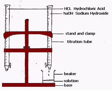 acid base titration diagram reference science lesson plans for junior high school