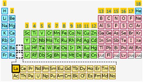 lanthanum | the periodic table at knowledgedoor