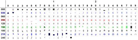 codigo ascii aski tabla simbolos con tecla alt mas pin codigo ascii aski tabla de simbolos con tecla alt mas