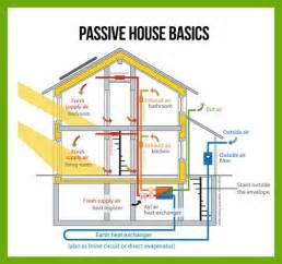 passive solar home design concepts best 25 passive house ideas on pinterest passive house