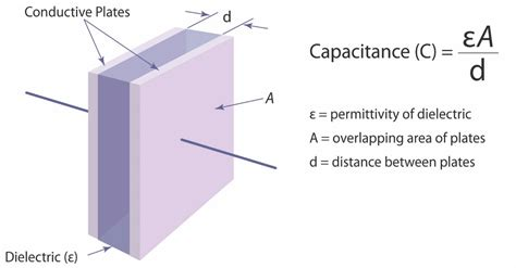 capacitor dielectric comparison a comparison of inductive and capacitive sensors