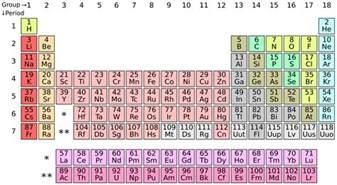 how albert einstein the periodic table