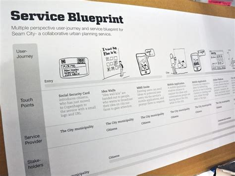 service blueprint template service blueprint template user journey touch points