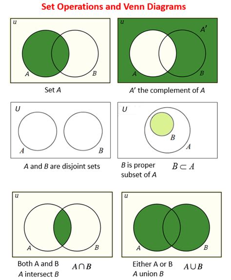 venn diagrams and subsets solutions exles