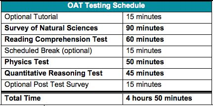 oat test sections oat 2017 introduction guide to the optometry admission