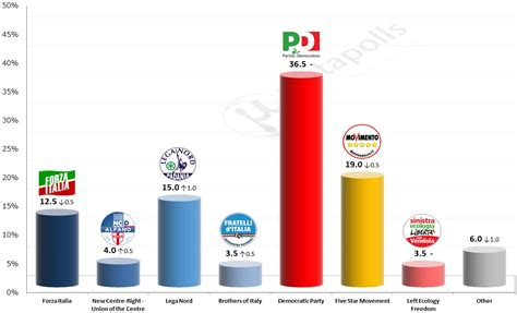 Speed date roma 2012 electoral votes