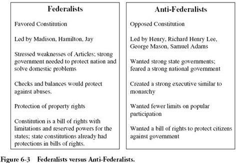 federalist and anti federalist venn diagram federalist vs anti federalist quotes quotesgram
