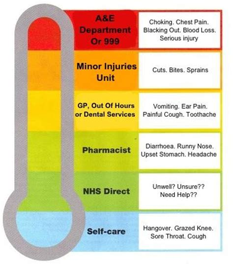 Thermometer Gp Care brink practice nhs choose well
