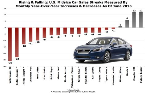most midsize cars still posting declining monthly u s sales