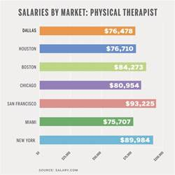 Physical Therapist Aide Salary by Salary Physical Therapist