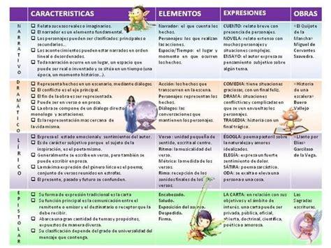 imagenes retoricas pdf cuadro comparativo generos literarios by luzadriana87 via