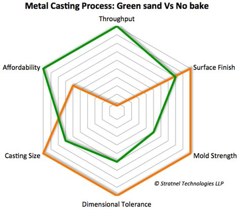 applications of pattern in casting additive manufacturing for sand casting stratnel