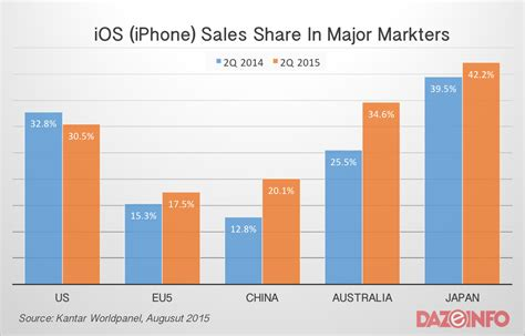 iphone vs android sales the revival of apple iphone android smartphones facing heat dazeinfo