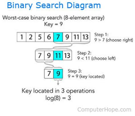 How To See What Search On What Is A Binary Search