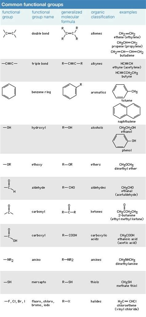 pattern matching organic molecules part 2 chemical compound functional groups encyclopedia