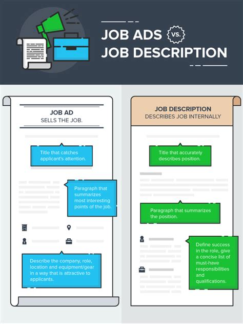 How To Write A Job Posting That Works Exles And Templates Sales Posting Template