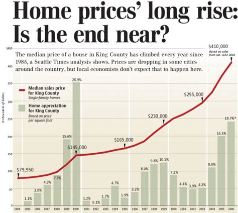 the housing value of every county in the u s metrocosm seattle times we are immune so says history seattle bubble